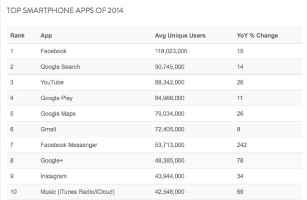 classifica app più utilizzate 2014