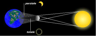 eclissiedward