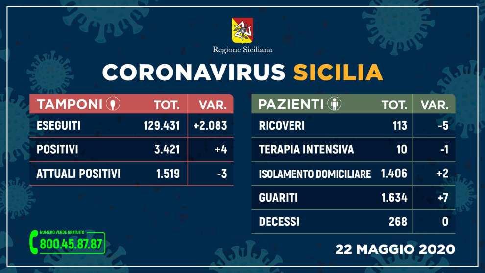 casi coronavirus 22 maggio