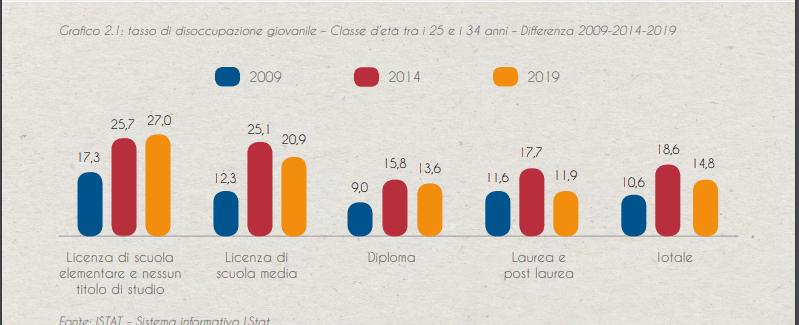 Disoccupazione giovanile dal 2009 al 2019