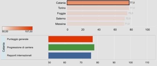 Censis Catania