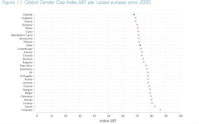 Gender gap 1