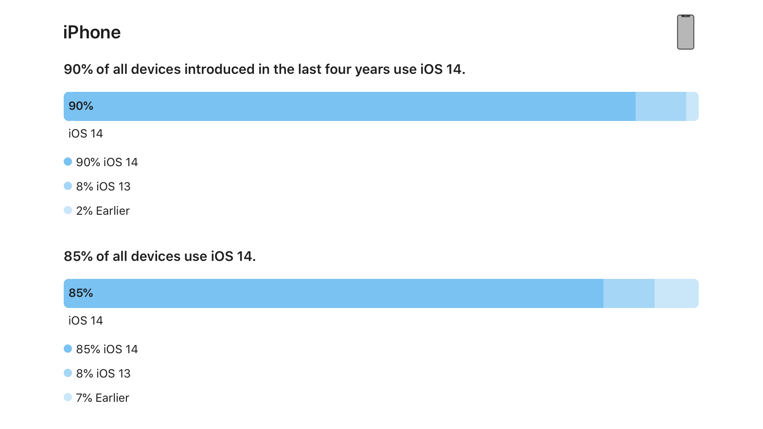 iOS 14 Now Installed on 90% of iPhones Released in Last Four Years