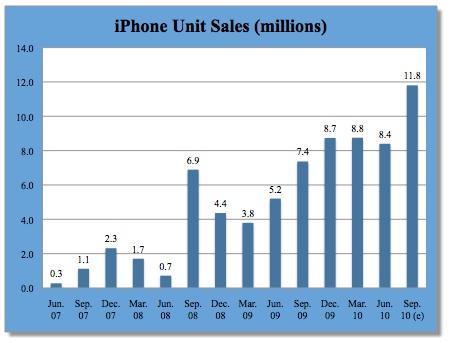 Apple заявит о рекордных квартальных продажах iPhone?