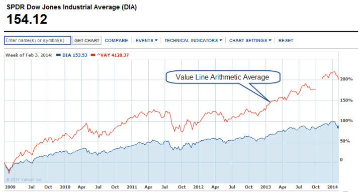 ^vay price chart 20140204