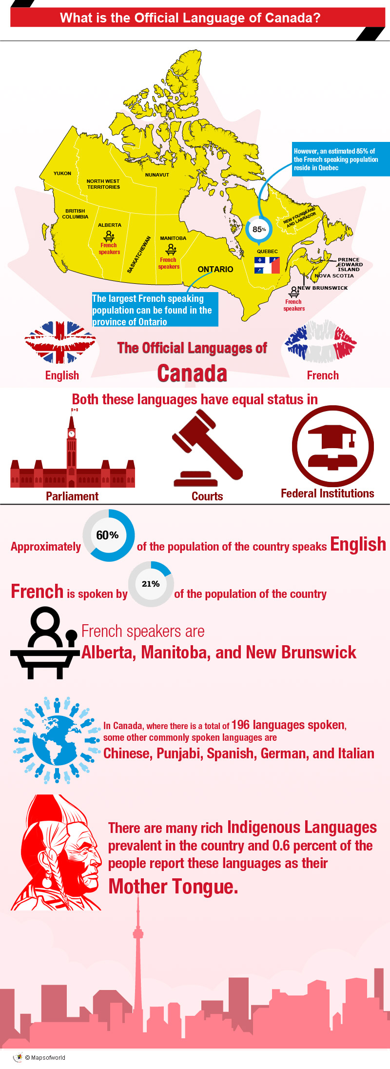 Infographic - official languages of Canada
