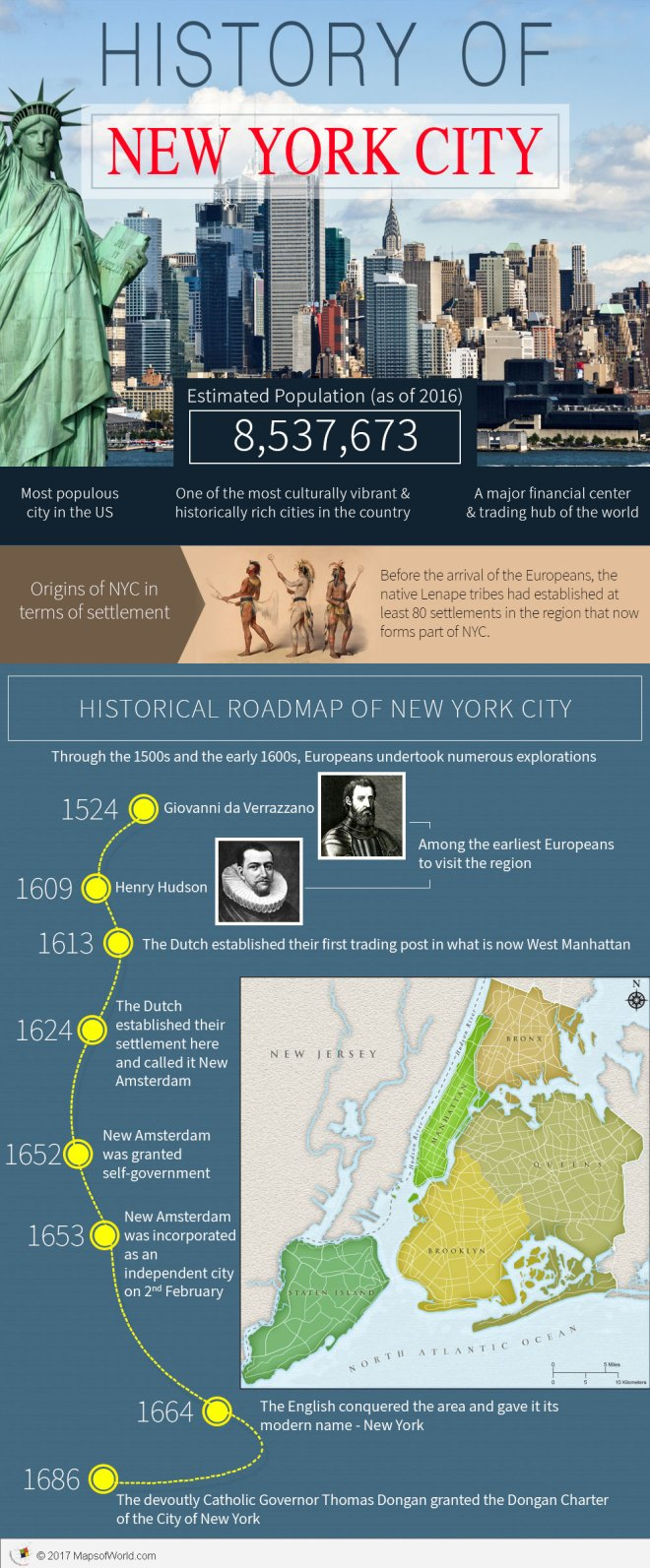 Infographic on how old is New York City