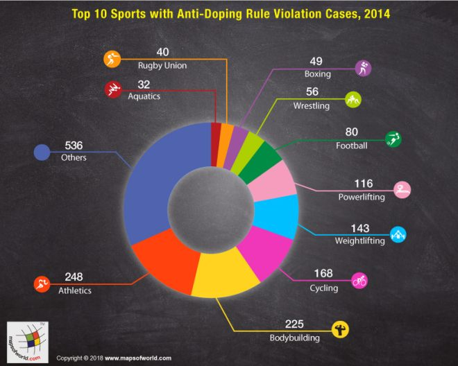 Graphical Representation of Sports wise doping violation cases