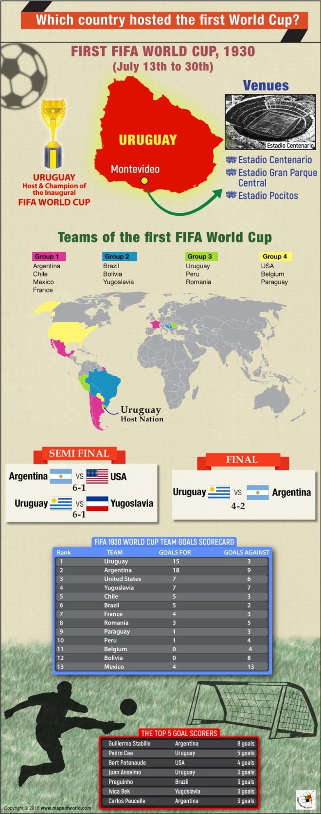 Infographic - First World Cup 2030 host country and participating nations