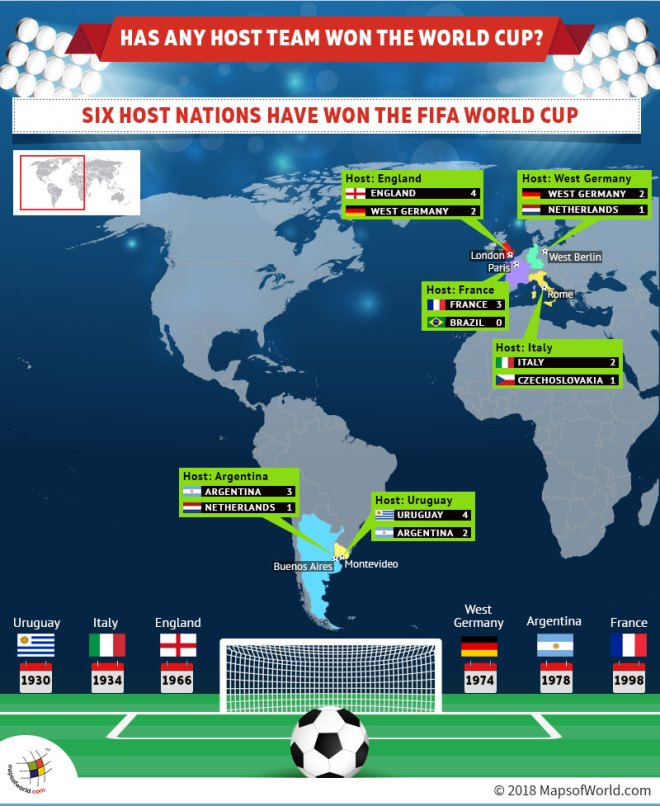 Infographic - Host Countries that have Won Football World Cup
