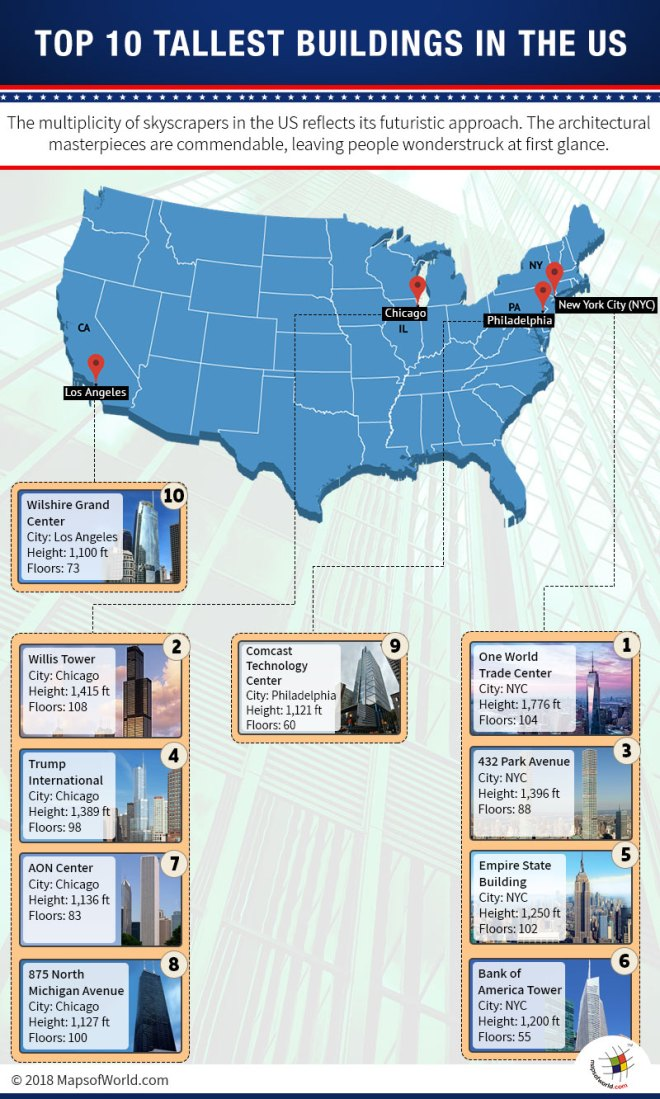 Infographic and Map on Top 10 highest buildings in USA