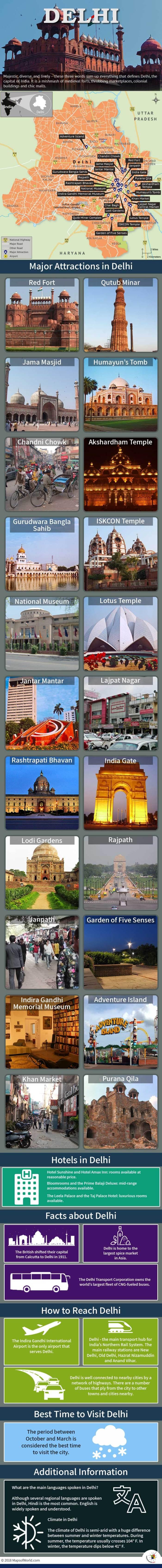 Infographic Depicting Delhi Tourist Attractions