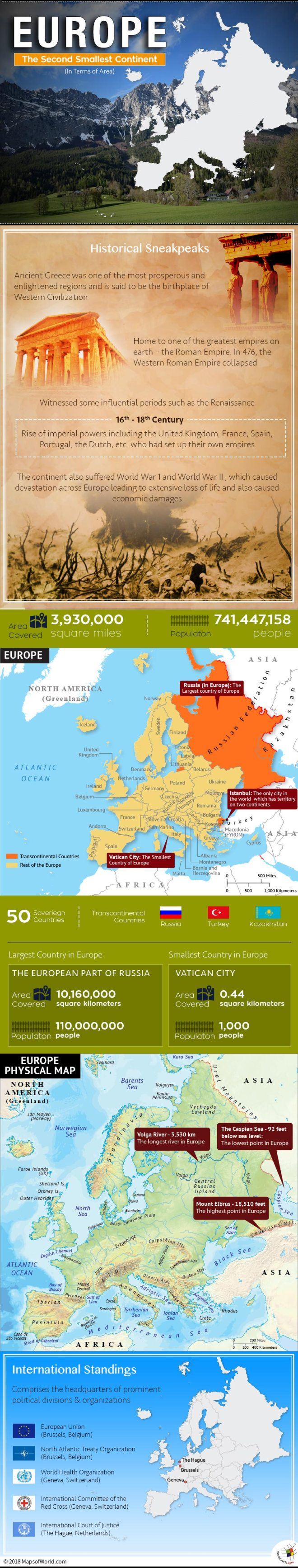 Infographic elaborating facts about Europe
