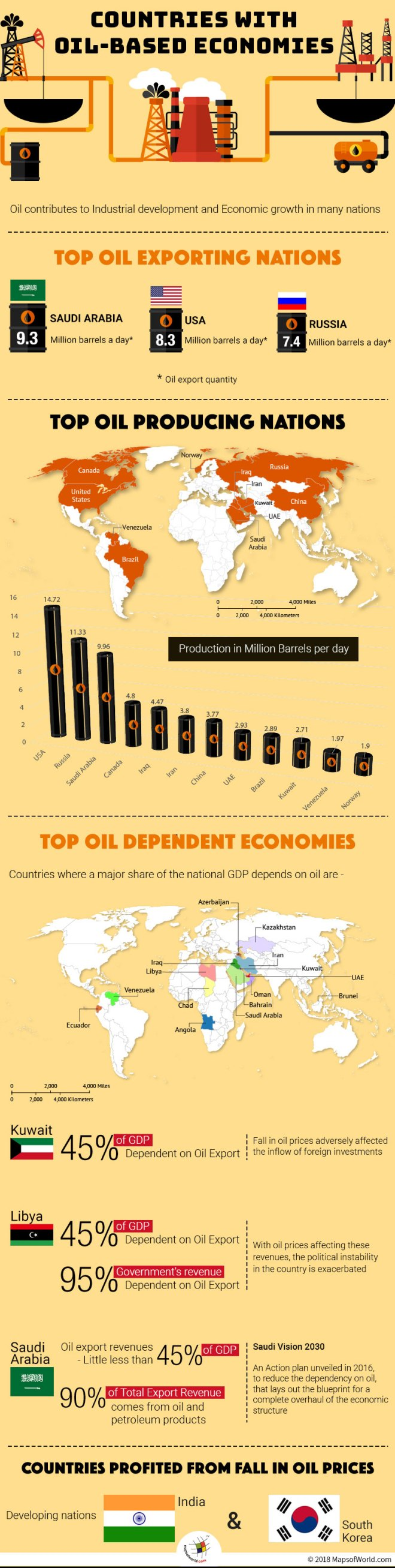 Infographic describing top oil based countries