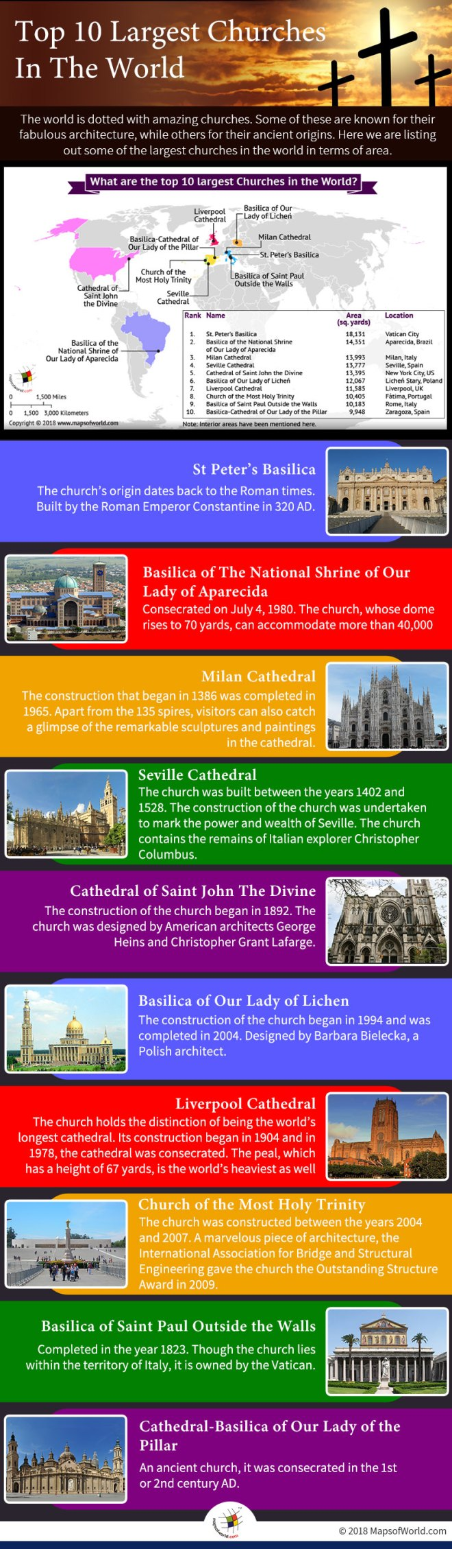 Infographic depicting the top-10 largest churches in the world