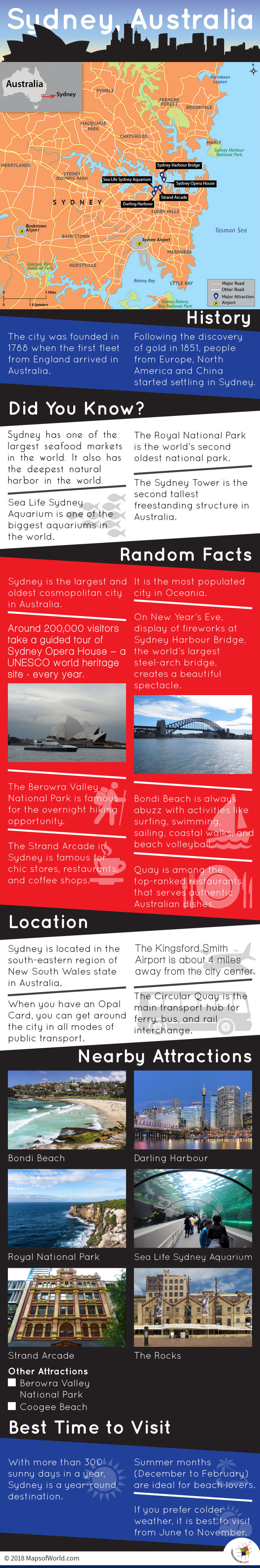 Infographic Depicting Sydney Tourist Attractions