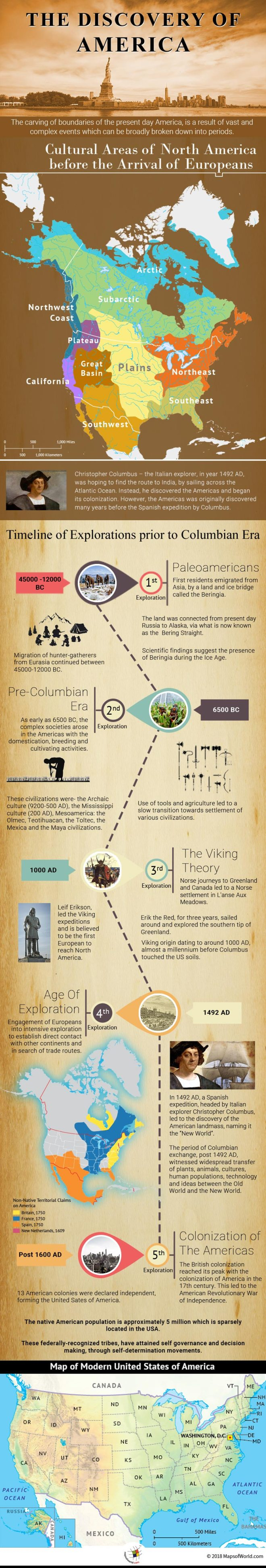 Infographic elaborating the discovery of Americas.