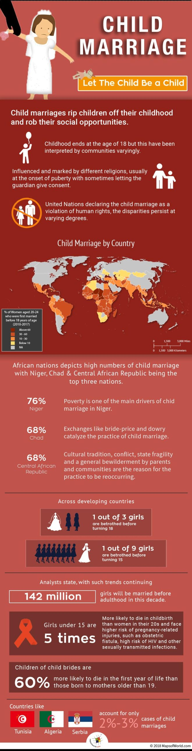 countries still practice child marriage