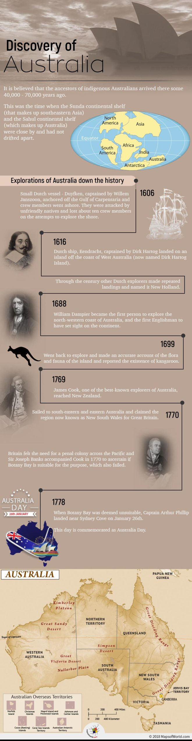 Who Discovered Australia?