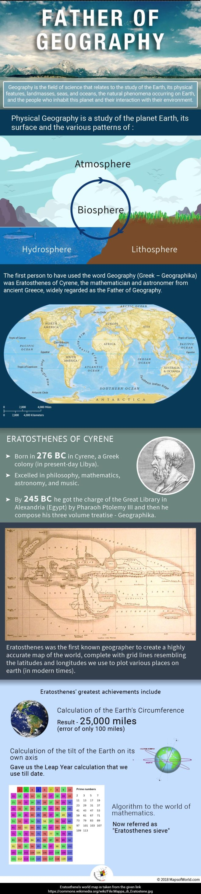 Who is the Father of Geography?