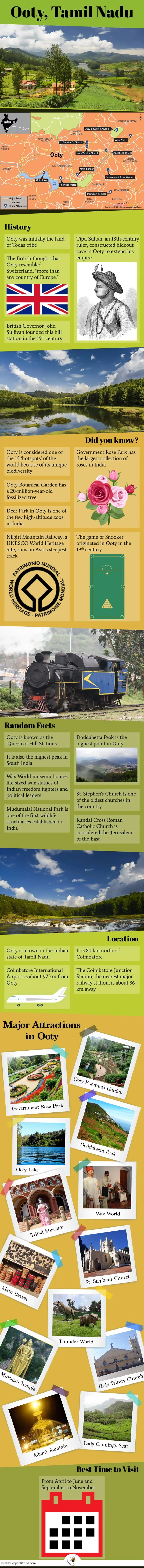 Infographic Depicting Ooty Tourist Attractions