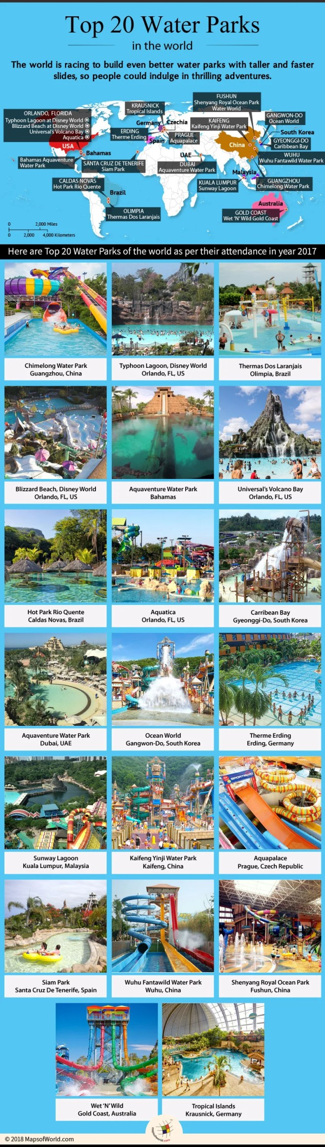 top 20 water parks in the world