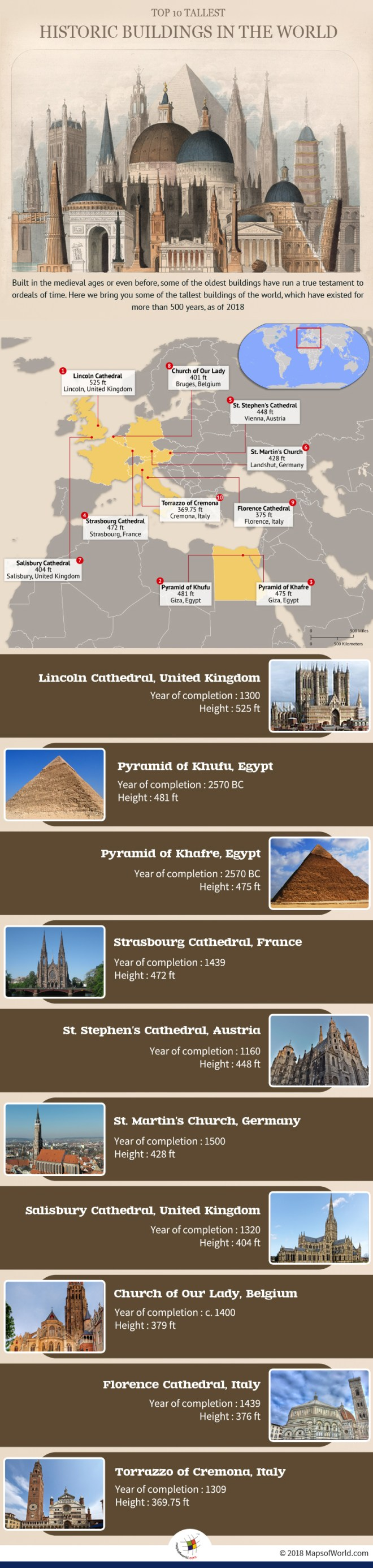 Infographic mentioning the tallest buildings that have existed for more than 500 years
