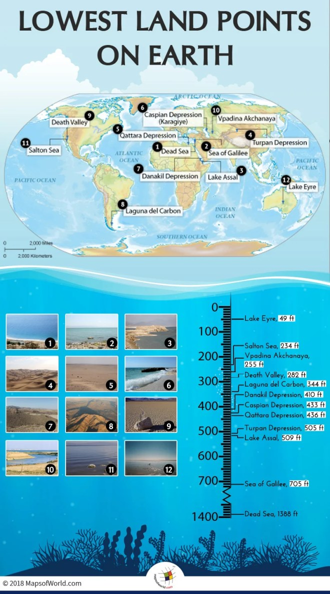 Lowest Land Points on Earth
