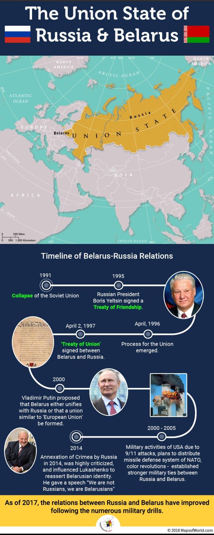 Belarus-Russia Relations Timeline
