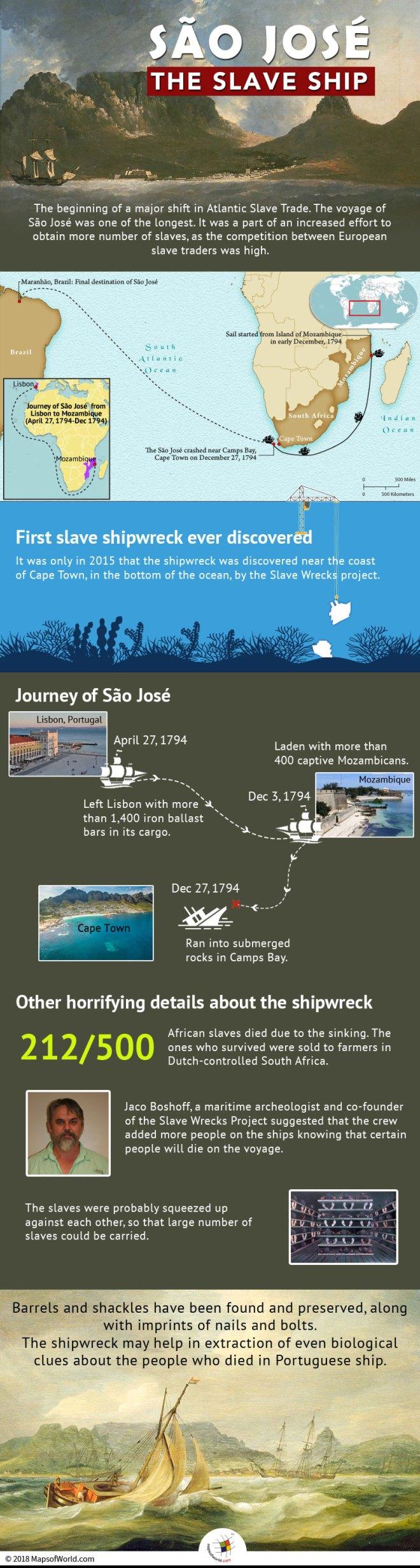 The Voyage of The Slave Ship - São José was The Longest