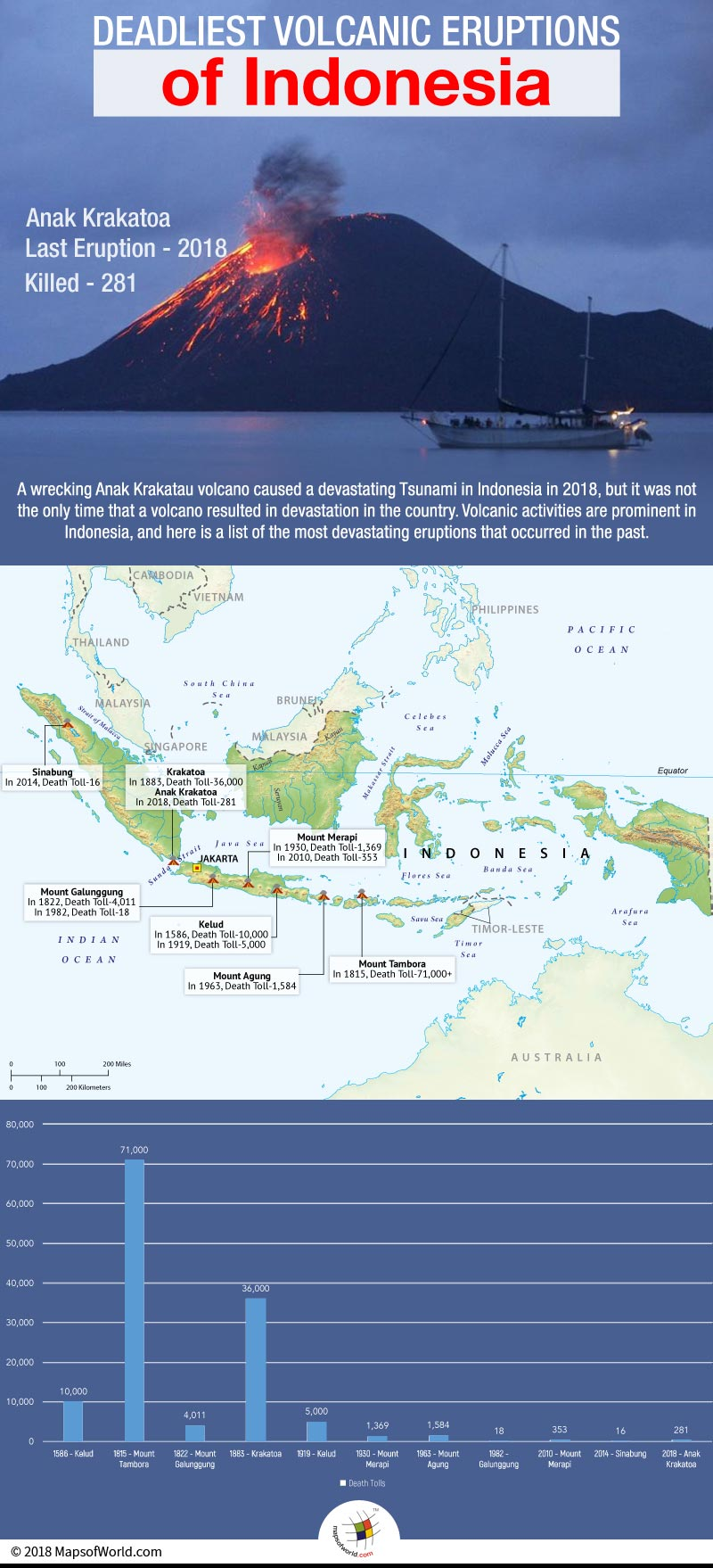 Map Showing Volcanic Eruptions in Indonesia with Graph