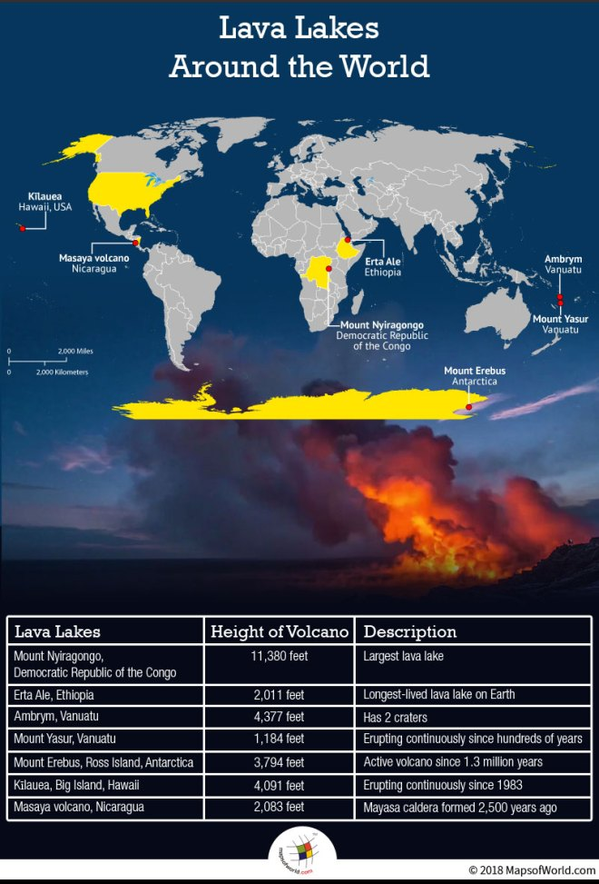 Lava Lakes Around The World with Their Locations