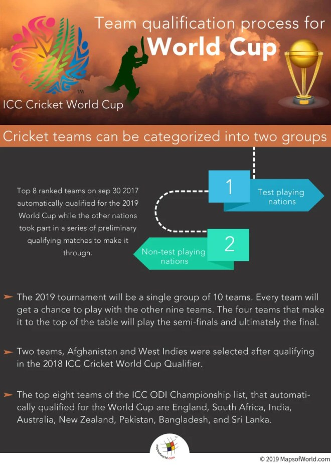 Team Qualification Procedure for Cricket World Cup