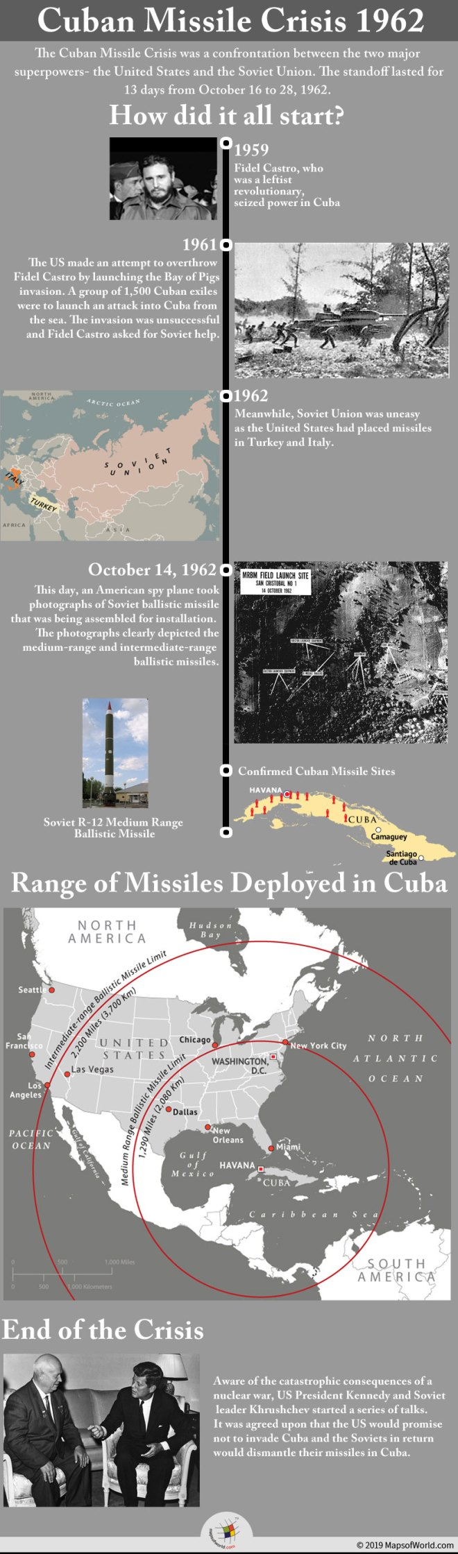 Infographic Showing Details of 1962 Cuban Missile Crisis