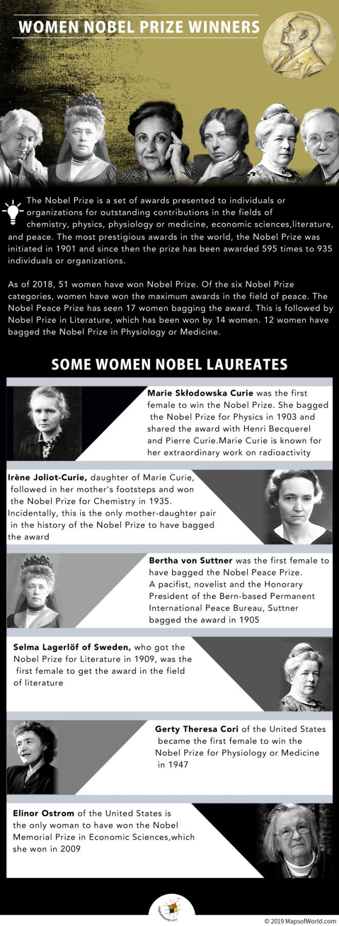 Infographic Giving Details on Women Nobel Prize Winners