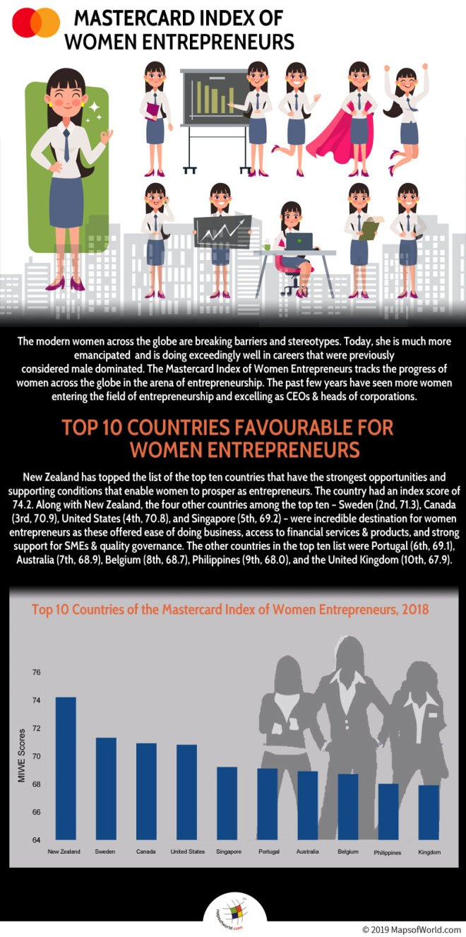 Infographic Giving Data Related to Women Entrepreneurs in The World