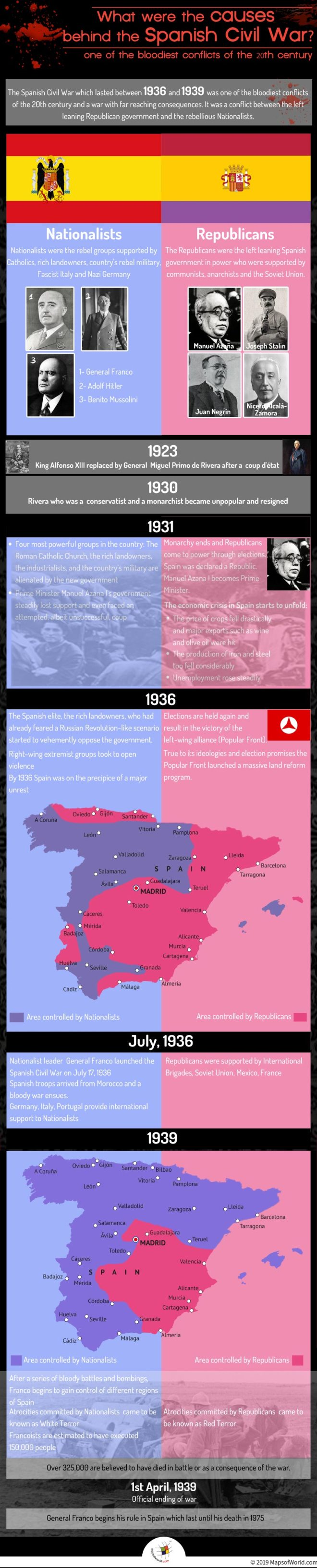 Infographic Giving Information on The Spanish Civil War
