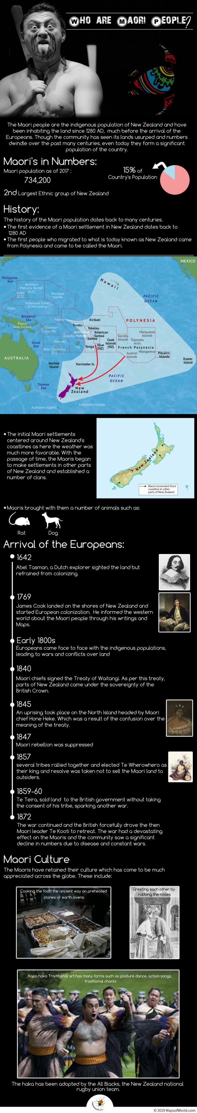 Infographic Giving Details About Maori People