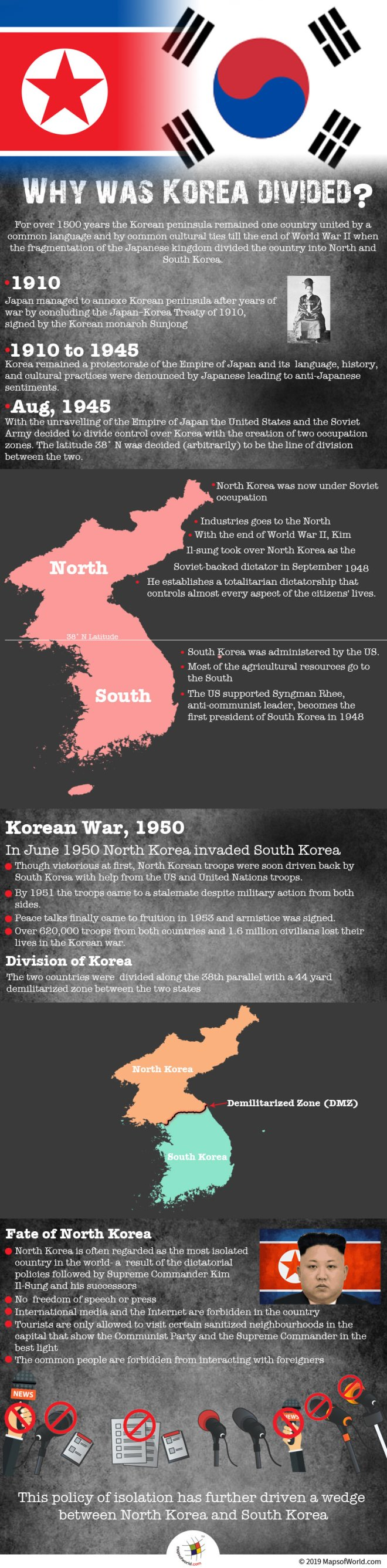 Infographic Giving Information on Division of Korea