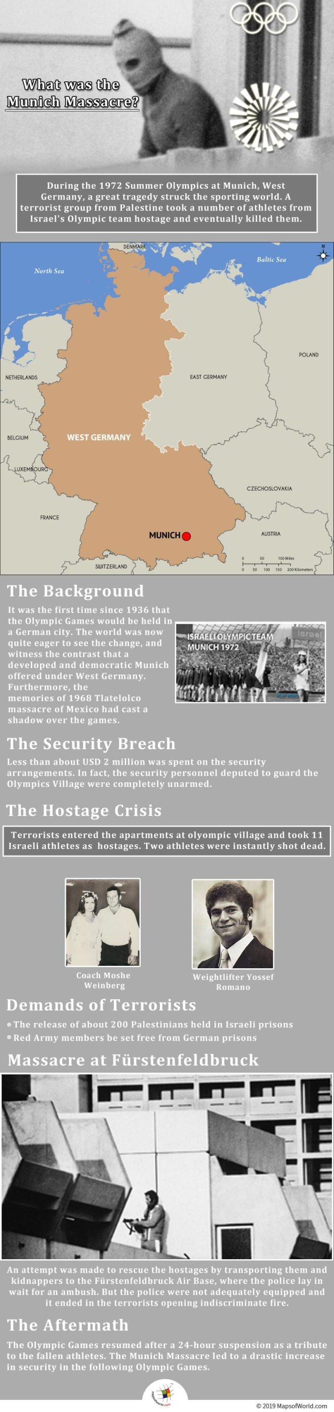 Infographic Showing Munich Massacre