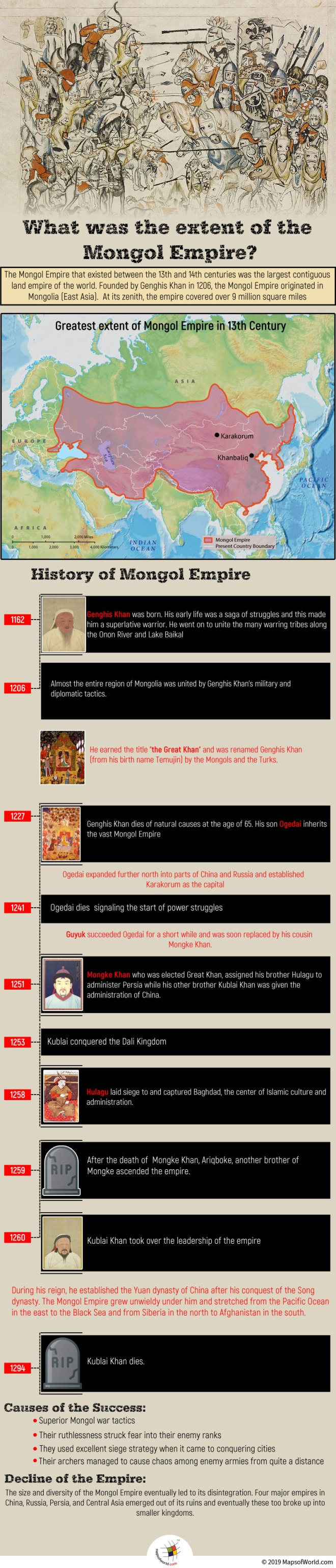 Infographic Giving Details on The History of Mongol Empire