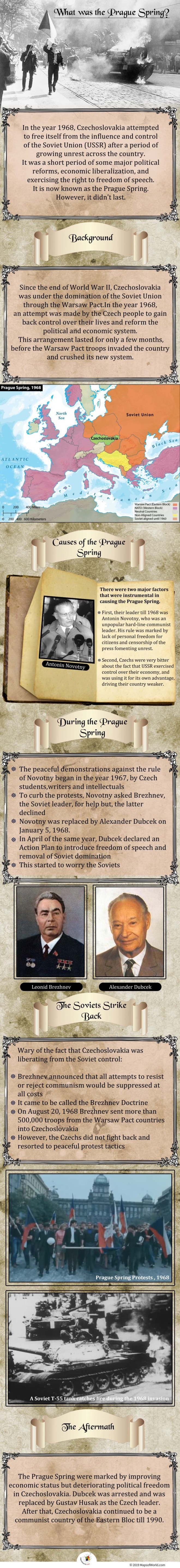 Infographic Giving Details on The Prague Spring