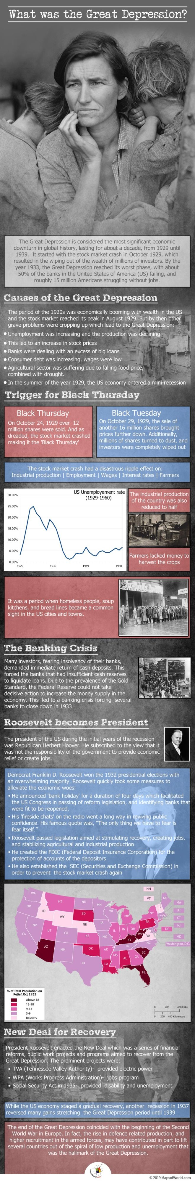 Infographic Giving Details on The Great Depression