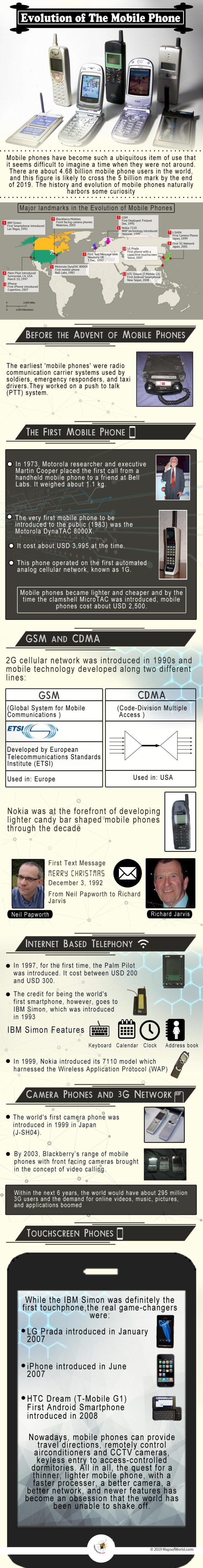 Infographic Giving Details on the Evolution of Mobile Phone