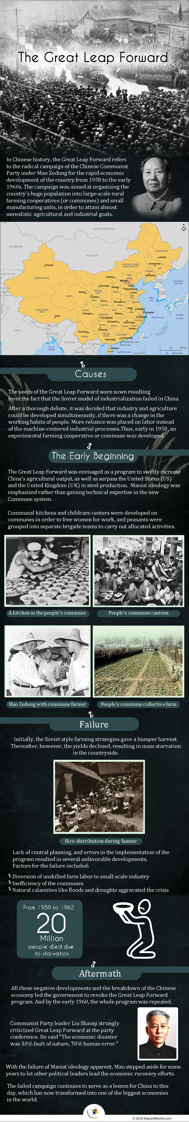 Infographic Giving Details on The Great Leap Forward