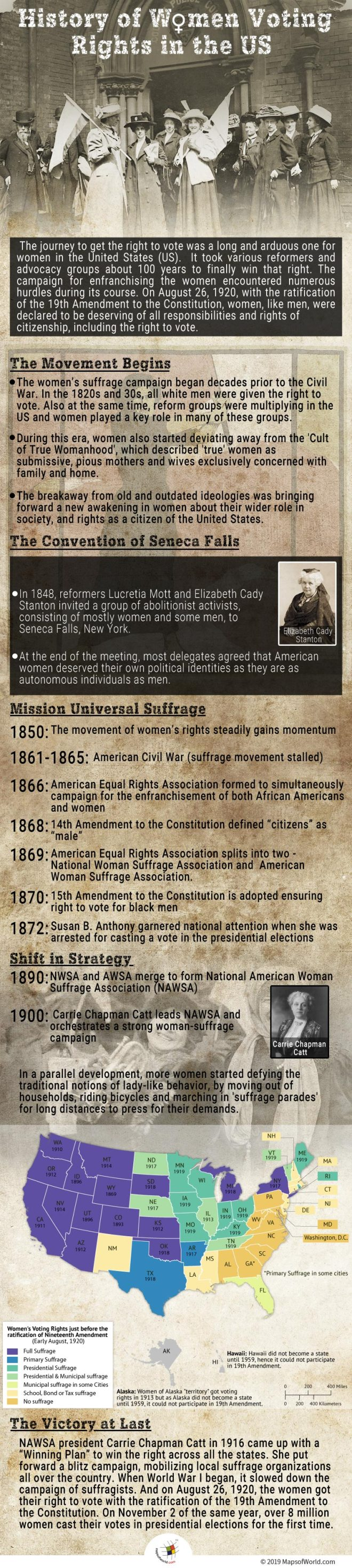 Infographic Giving Details on History of Women's Voting Rights in the US