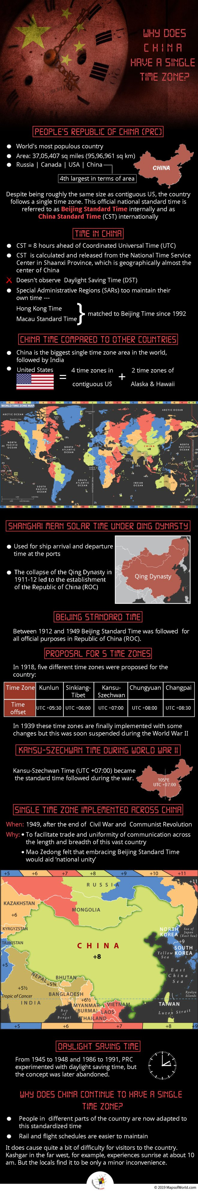 Infographic - Why Does China Have a Single Time Zone?