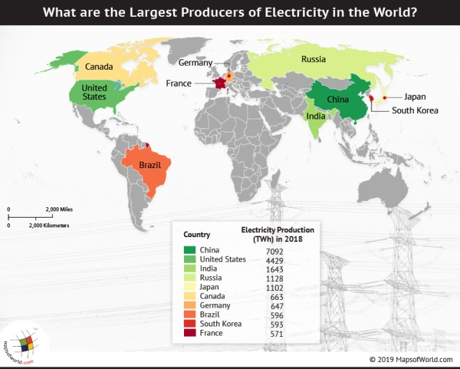 What are the Largest Producers of Electricity in the World?