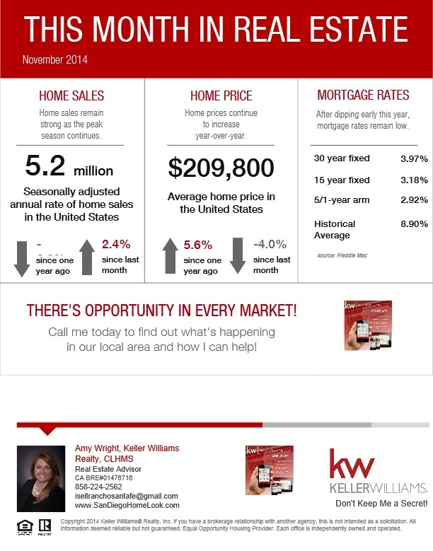This Month in Real Estate - November 2014