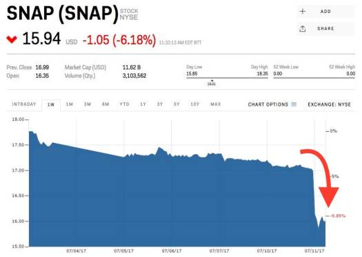 WE WERE WRONG: Snap's lead IPO underwriter makes an ...